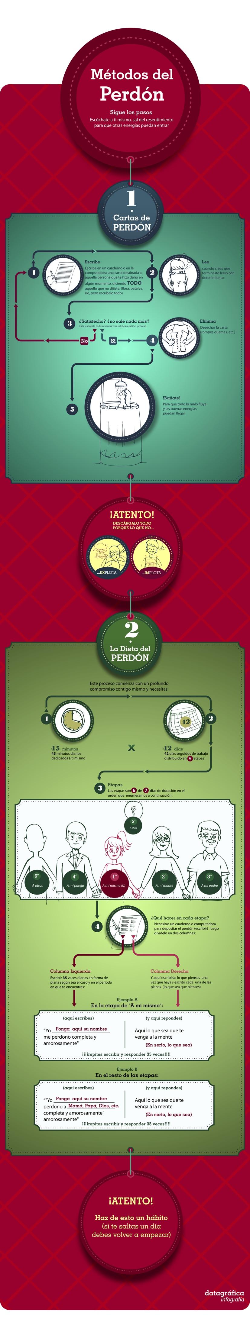 infografiaPerdon